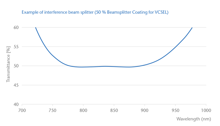 Graph showing the effect an interference beam splitter coating has on the transmission of light