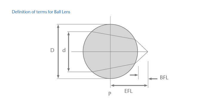 A diagram showing the definition of terms for a ball lens cap