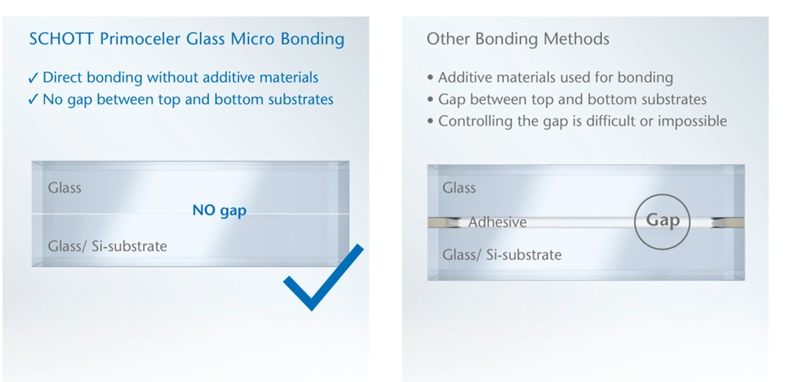 Two diagrams showing the difference between SCHOTT Primoceler Glass Micro Bonding and other bonding methods