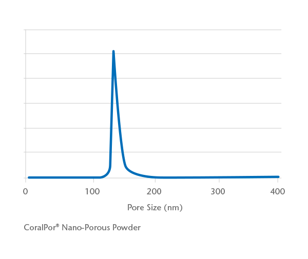 Graph showing the typical pore size distribution of CoralPor® Nano-Porous glass powder