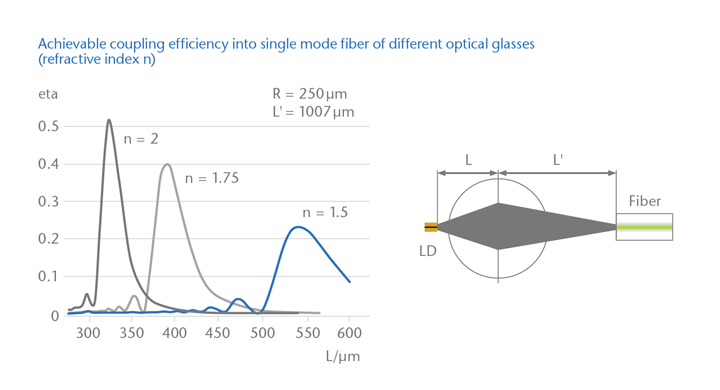 Graph showing the achievable coupling efficiency of different optical glasses