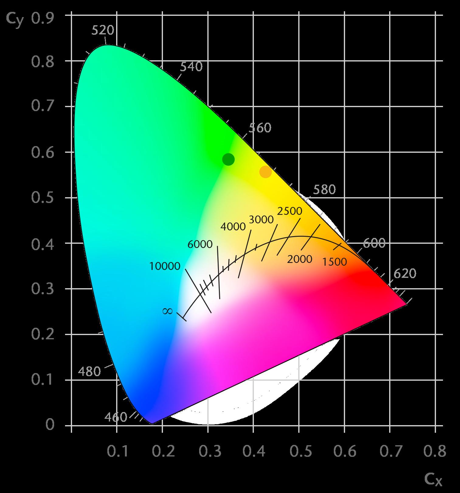 Ceramic Converter Static Solution Emission Colors