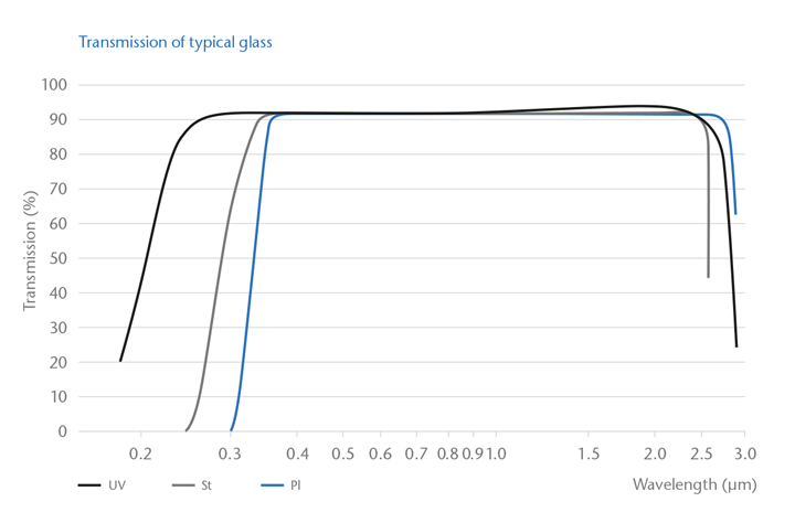 Graph showing the glass transmittance spectrum for St, UV and PI glass