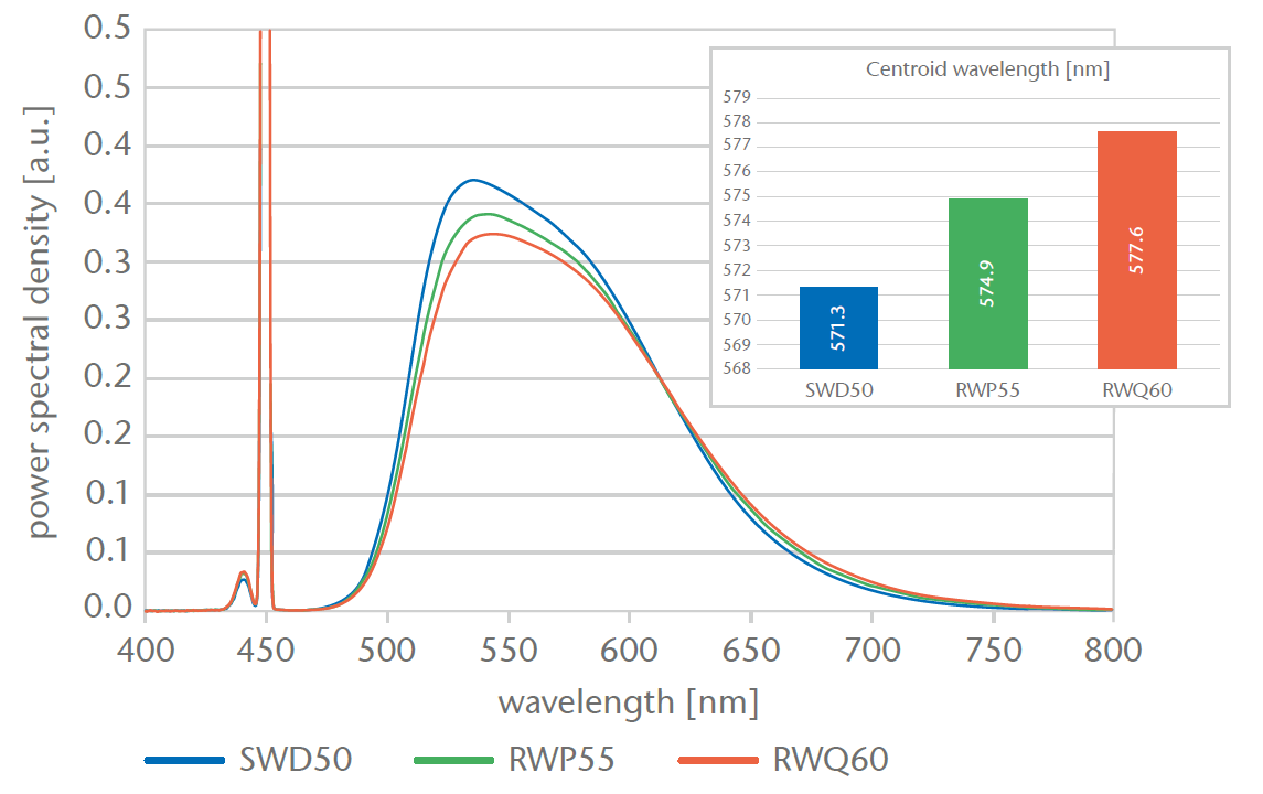 Ceramic Converter Static Solution Emission Spectrum for White
