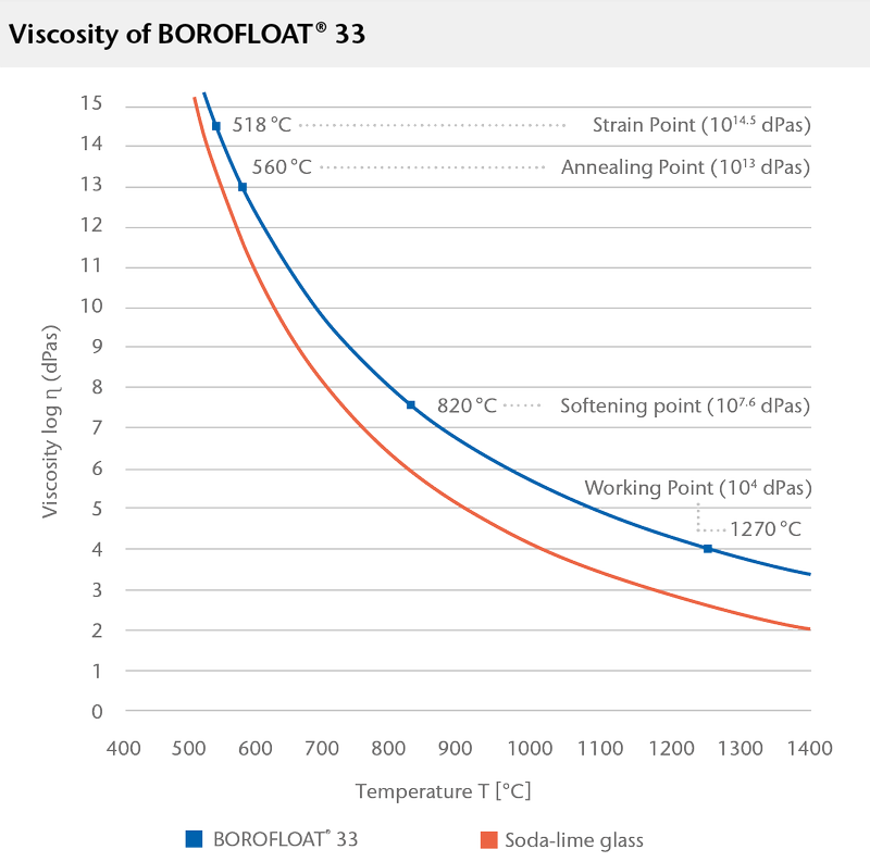 Graph showing the viscosity of BOROFLOAT® glass