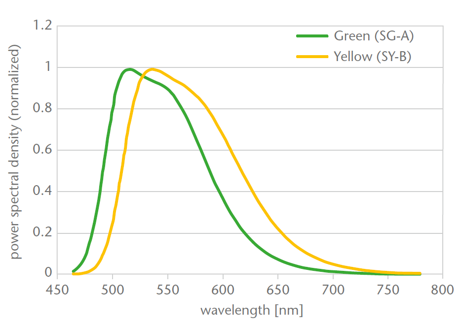 Ceramic Converter Dynamic Solution Emission Spectrum