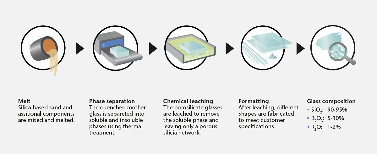llustration showing the production process of nano-porous glass