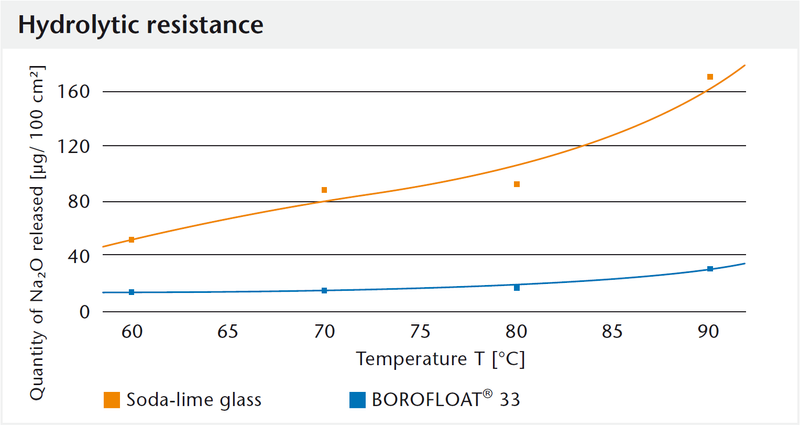 Graph showing the hydrolytic resistance of BOROFLOAT® glass